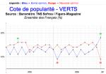 medium_Cote_popularite_Verts-01_07.png