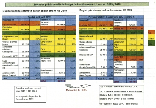 Budget prévisionnel 2020.jpg