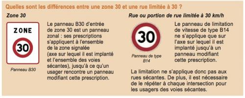 Zone 30 : Rue limitée à 30 Km:h.jpg