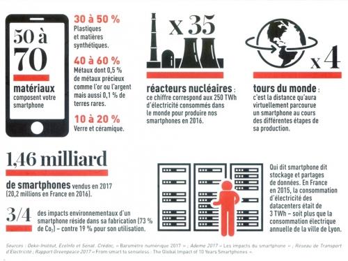 Que coutent nos smartphones ? - Socialter#HS-0518.jpeg