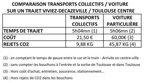 Tableau comparaison train:voiture Viviez-Dkz-Toulouse.jpg