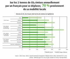 CO2 déplacements France.jpg