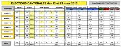 Cantonales 2015 -Lot et Dourdou-Decazeville.jpg